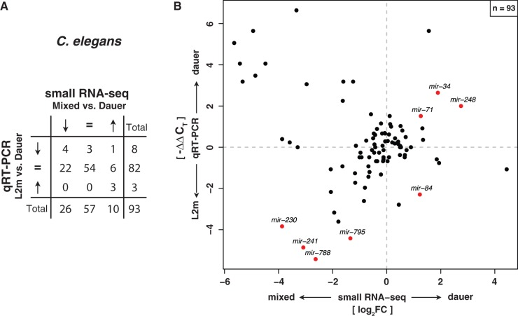 Small RNA-seq expression profiles in Caenorhabditis elegans agree with qRT-PCR data. ( A ) Contingency table of expression fold changes of C. elegans dauer versus mixed stage ob tained by Illumina small RNA deep sequencing compared with qRT-PCR data of dauer versus L2m from Karp et al . (2011) classified according to three categories (upregulated, downregulated, and unaffected). Expression fold changes of both data sets are significantly correlated ( P = 1.1 × 10 −5 , χ 2 test). ( B ) Quantitative comparison of expression fold changes obtained by small RNA-seq and qRT-PCR experiments in C. elegans . Names of all miRNAs with a significant expression change of at least 2-fold in both experiments are displayed. Significance of differential miRNA levels in small RNA-seq data between mixed stage and dauer/iL3 was determined by a two-sided binomial test constrained on the total library sizes followed by correction for multiple testing (FDR