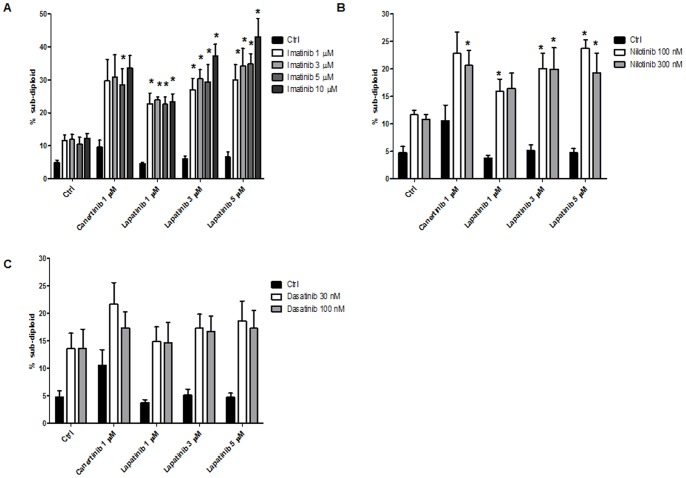 Small molecule ErbB2 inhibitors increase sensitivity to BCR/ABL-directed TKI. Z119 cells were treated with indicated doses <t>canertinib</t> or lapatinib and (A) imatinib, (B) nilotinib or (C) dasatinib for 72 hours. Cells were stained with PI and the subdiploid population was measured by flow cytometry. Bars indicate the mean and SEM of at least three independent experiments.