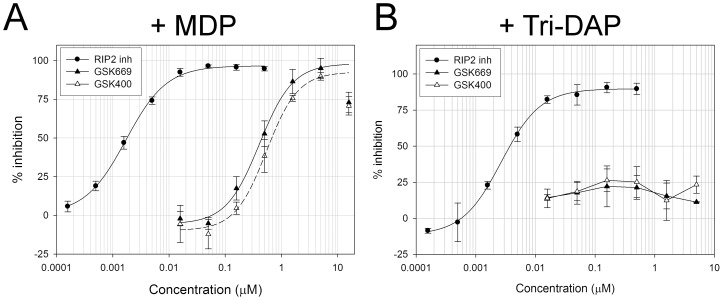 GSK669 exhibits NOD2 selectivity in cells that express endogenous NOD1 and NOD2. Concentration response curves of GSK669 and its close analogue GSK400 for the inhibition of <t>MDP</t> (A) but not Tri-DAP (B) stimulated IL-8 secretion in HCT116 cells which express functionally active NOD1 and NOD2. Cells were pre-incubated with compounds for 1 hour prior to addition of <t>NOD</t> agonists. IL-8 secreted into medium was assayed after 24 hours. The same RIP2 inhibitor used in Figure 2C was included as a positive control. Data are the average percent inhibition obtained from 1 (RIP2), 2 (GSK400) or 4 (GSK669) separate experiments.
