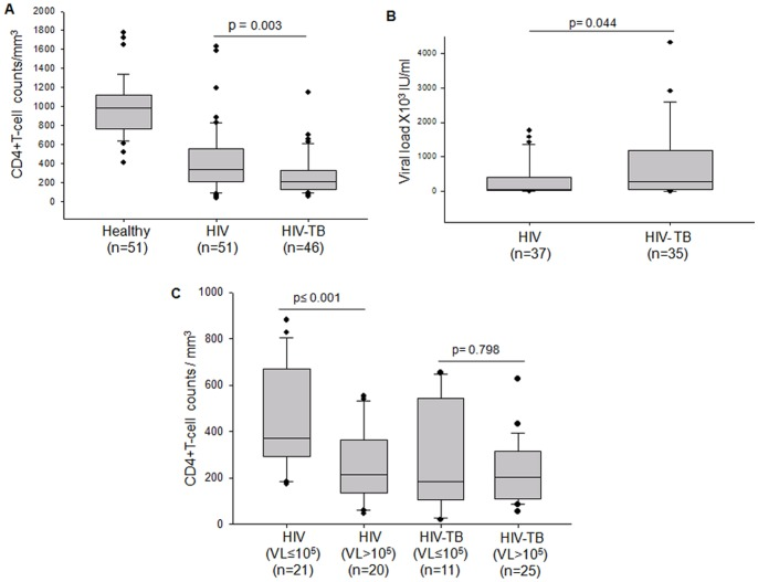 Correlation of CD4+T cells and viral load as indicators of HIV progression. Box plots representing (A) the distribution of CD4+T cell/mm 3 of blood in Healthy, HIV and HIV-TB. (B) The distribution of viral RNA copies measured in terms of IU/ml of sample for the HIV and HIV-TB patients. (C) Analyses of the CD4+T cell count of HIV and HIV-TB samples with low viral load (VL≤10 5 IU/ml) and high viral load (VL > 10 5 IU/ml). The threshold for significance was set at p≤0.05. Bars above the plots represent the statistical significance (p value) between the groups.