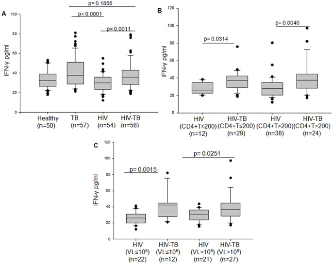 Plasma levels of IFN-γ in Healthy, TB, HIV and HIV-TB subjects and its relation to CD4+T cell and viral load under HIV and HIV-TB categories. Box plots representing (A) comparison of plasma IFN-γ levels among Healthy, TB, HIV and HIV-TB categories. (B) Plasma levels of IFN-γ in HIV and HIV-TB patients categorized on the basis of low CD4+T cells (≤200/mm 3 ) and high CD4+T cells ( > 200/mm 3 ). (C) Plasma levels of IFN-γ for HIV and HIV-TB patients with low viral load (VL≤10 5 IU/ml) and high viral load (VL > 10 5 IU/ml). The threshold for significance was set at p≤0.05. Bars above the plots represent the statistical significance (p value) between the groups.