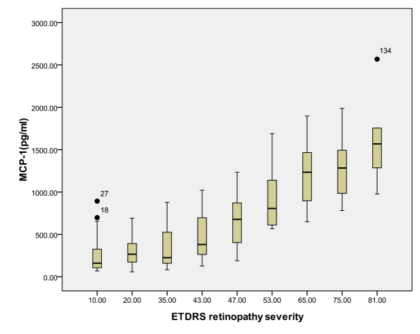 Relationship between the severity of diabetic retinopathy (DR) and the aqueous monocyte chemoattractant protein-1 (MCP-1) level. The results by measuring cytokines in the aqueous humor samples shows that the MCP-1 level in aqueous humor increased with increasing severity of DR, and this correlation was significant (r=0.693, p