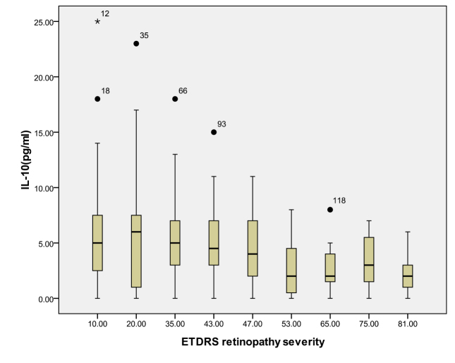 Relationship between the severity of diabetic retinopathy (DR) and the aqueous interleukin-10 (IL-10) level. The results by measuring cytokines in the aqueous humor samples shows that the IL-10 level in aqueous humor decreased with increasing severity of DR, and this correlation was significant (r=–0.206, p=0.016). Table 4 shows the sampling sizes for each group according to the ETDRS retinopathy severity scale.