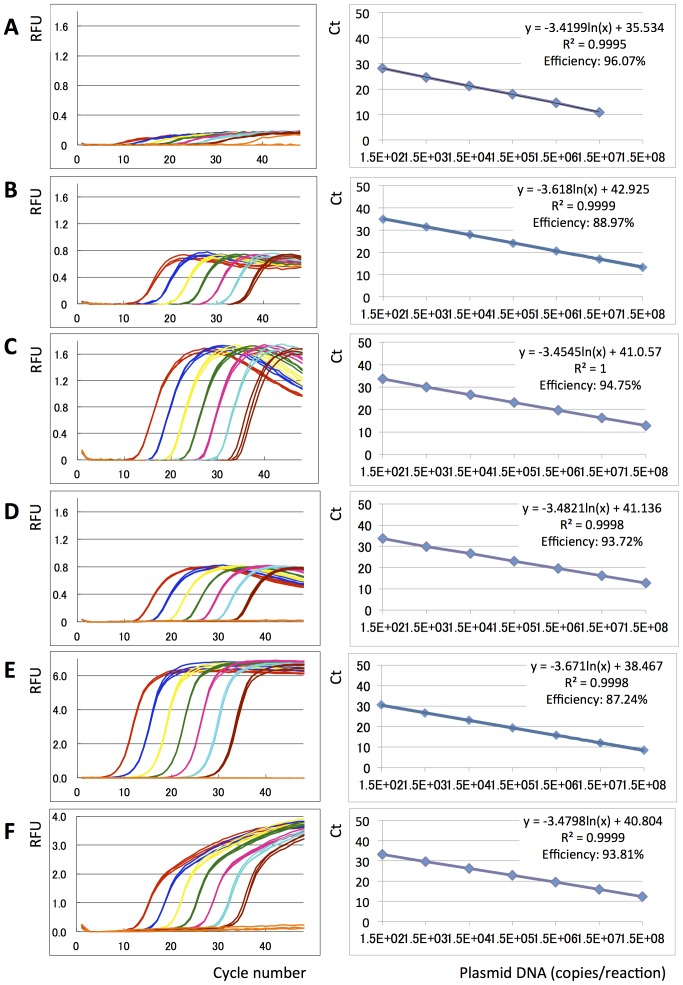 Eprobe mediated real-time PCR monitoring. Real-time PCR experiments were performed using different Eprobes, a TaqMan probe, SYBR Green I, Amplitaq and different concentrations of an EGFR wild-type plasmid DNA template. Amplification curves (Random fluorescent units (RFU) plotted against PCR cycle number) using a 7 times serial dilution of the DNA template are shown on the left, and PCR efficiency plots (Ct values plotted against logarithm of plasmid DNA concentrations) are shown on the right. Plasmid DNA concentrations are indicated by colors: Red: 1.5×10 8 copies, Dark blue: 1.5×10 7 copies, Yellow: 1.5×10 6 copies, Green: 1.5×10 5 copies, Pink: 1.5×10 4 copies, Sky blue: 1.5×10 3 copies, Brown: 150 copies, Orange: TE negative control. A: Eprobe 203-10 wt TO, B: Eprobe 205-13 wt TO, C: Eprobe 215-21 wt TO, D: Eprobe 215-21 wt TP, E: SYBR Green I, F: TaqMan probe. Triplicate data are shown for each experiment. For Eprobe 203-10 wt early Ct values for the highest template concentration were not recorded by the PCR machine.