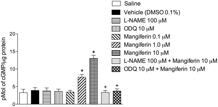 Involvement of K + channels in the antispasmodic effect of mangiferin. Effects of mangiferin (10 µM) on carbachol-contracted guinea pig trachea, performed in the presence or absence of TEA (A), glibenclamide (B) or apamin (C). Each point represents the mean ± S.E.M. of 6 segments. All results are expressed as a percentage of the contractile response induced by 2.5 µM carbachol. * p