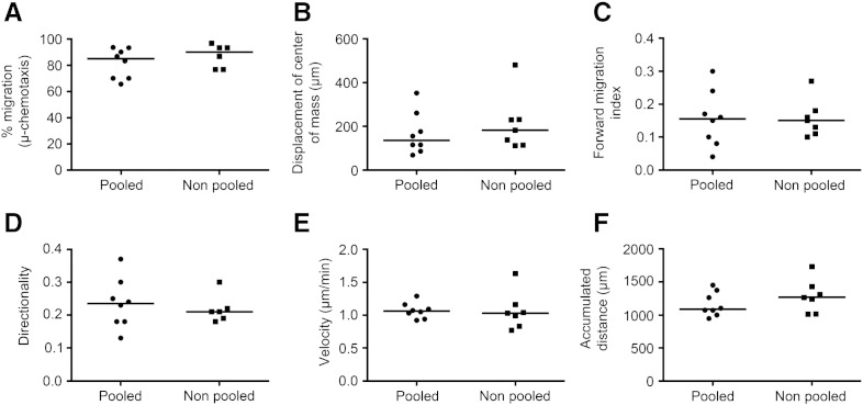 Comparison of chemotactic and chemokinetic responses of pooled versus non-pooled human cord blood CD133 + cells. Human CD133 + cells were isolated from umbilical cord blood and cultured as individual units (non-pooled; n = 7) or as pooled units (pooled; n = 8) in StemSpan medium containing SCF, Flt-3 ligand, IL-6 and TPO for 24 h before encapsulation into 1 mg/ml collagen I gel and seeding into the central chamber of a 3D chemotaxis μ-slide. Cell migration was tracked using timelapse microscopy and Image J software over 22 h in the presence of 1 μg/ml CXCL12. The chemotaxis and migration tool plug in was used to quantify (a) the percentage of cells migrating, (b) the displacement of the center of mass, (c) forward migration index, (d) directionality, (e) velocity, and (f) accumulated distance. Scatter plots represent individual experiments and the median for each group is represented as a horizontal bar. While individual or pooled cell samples varied in their migratory capacities between experiments, the median values were not significantly different. This is also exemplified by mean + SEM values for forward migration index (pooled 0.155 ± 0.030, range 0.04–0.30 and non-pooled 0.16 ± 0.02, range 0.10–0.27; p = 0.9 n = 8 and 7 respectively) and cell velocity (pooled 1.07 ± 0.04, range 0.92–1.29 μm/min and non-pooled 1.06 ± 0.11, range 0.77–0.11 μm/min; p = 0.5) (Mann Whitney test).