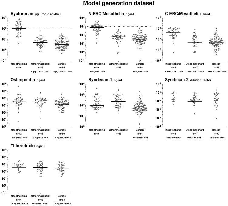 Biomarker expressions in diagnostic sub-groups in the model generation dataset. Levels of hyaluronan, N-ERC/mesothelin, C-ERC/mesothelin, osteopontin, syndecan-2, syndecan-1, and thioredoxin in patients with malignant pleural mesothelioma, other malignant pleural disease, or benign effusions. Values of 0 (i.e. below the detection limit) are tabulated for each group under the respective graph, as they cannot be shown on a logarithmic scale. Dotted line represents cut-off values. Horizontal lines represent medians. N tot /biomarker