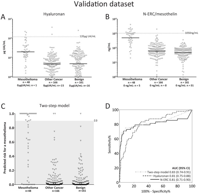 Validation of <t>hyaluronan</t> and N-ERC/mesothelin levels as well as the two-step model. A) and B) Levels of hyaluronan and N-ERC/mesothelin, respectively, in the validation dataset. The dotted line represents cut-off values. C) Predicted risk values from the two-step predictive model. Cases with predicted risks > 0.9 were considered positive (above shaded area). D) ROC curves generated from N-ERC/mesothelin (solid black line) and hyaluronan (dotted black line) as single markers or combined in the two-step model (dotted grey line).