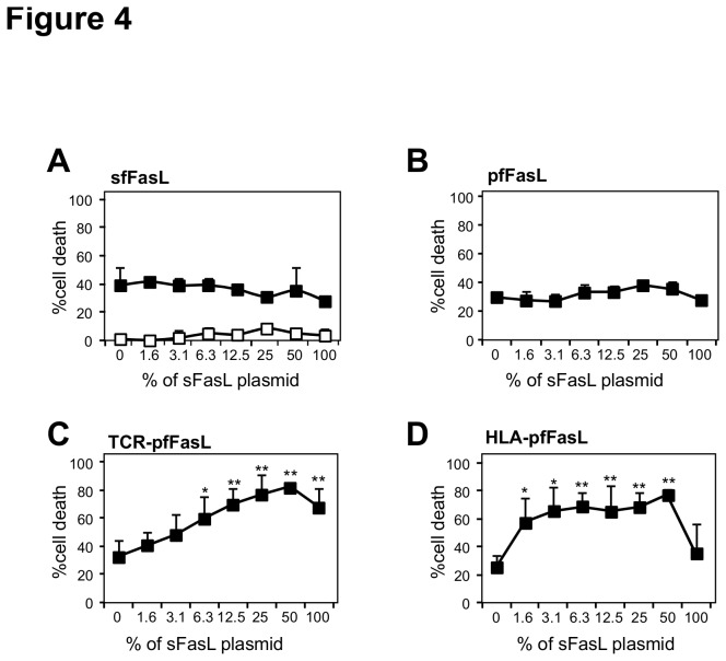 Effect of sFasL on the cytotoxic activity of the Flag-tagged FasL chimeras. The FasL-derived proteins sfFasL (Panel A), pfFasL (Panel B), TCR-pfFasL (Panel C) and HLA-pfFasL (Panel D) were expressed alone or upon co-transfection with the indicated percentage of the plasmid encoding sFasL. A fixed concentration triggering 25 to 40% of cell death (1.9 ng/ml for sfFasL, 0.6 ng/ml for pfFasL, 0.7 ng/ml for HLA-pfFasL and 2.2 ng/ml for TCR-pfFasL), for the FasL-derived protein quantitated with the ELISA specific for Flag-tagged FasL, was incubated with the Fas-sensitive Jurkat cells. For the sfFasL construct, the filled squares and the empty squares depict the cytotoxicity of sfFasL in the presence and absence of the cross-linking anti-Flag antibody at 0.5 µg/ml), respectively. Cytotoxicity was estimated by a measure of the remaining viable cells using the MTT assay. Are presented the mean +/- sd of four independent transfection experiments. * 0.01≤p≤0.05; ** p≤0.01.