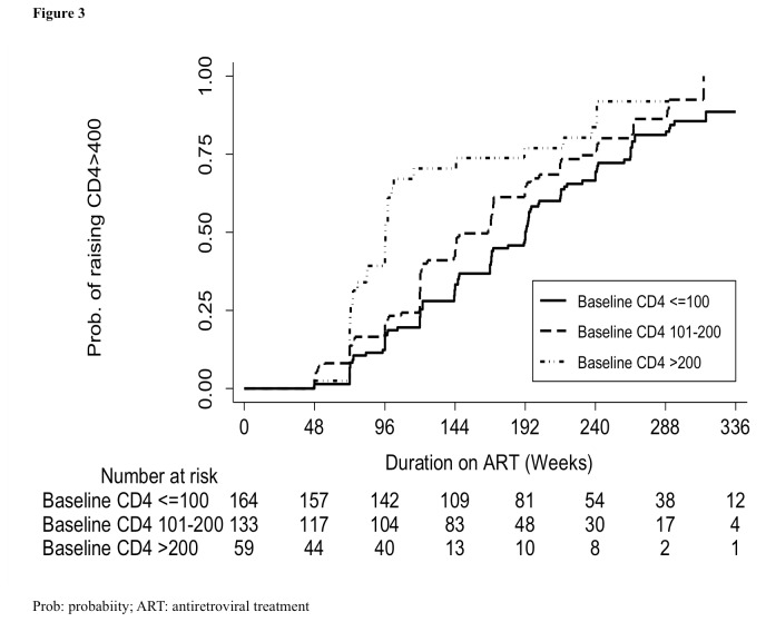 Probability of achieving CD4 count > 400 cells/µL and number at risk by baseline CD4 count. The full line represents people with baseline CD4 count ≤100 cells/µL. The long dash line represents people with baseline CD4 count 101-200 cells/µL. The long dash-dotted line represents people with baseline CD4 count > 200 cells/µL.