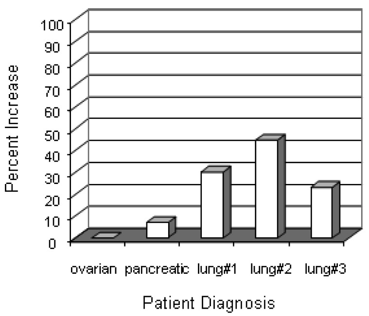 Serum levels of <t>anti-mesothelin</t> antibody increases after treatment. Pre- and post-treatment sera were collected from 5 patients (3 lung cancer, 1 ovarian, 1 pancreatic) and screened for antibodies against mesothelin by ELISA. Data represent the percent increase in OD 450nm units of post-treatment sera over the corresponding pre-treatment sera values.