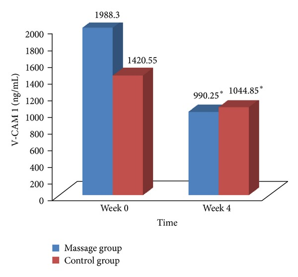 <t>VCAM-1</t> changes for massage group and control group. * P
