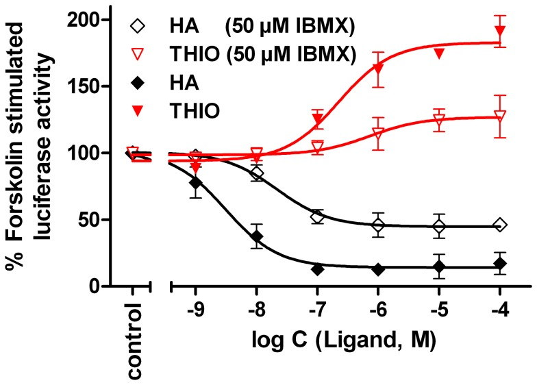 Effect of histamine and thioperamide on the luciferase activity in hH 4 R expressing cells. Concentration-response curves of histamine (HA) and thioperamide (THIO) on HEK293T-SF-hH 4 R-His 6 -CRE-Luc cells, stably co-expressing the CRE-controlled luciferase and the hH 4 R. The cells were pre-stimulated with 500 nM of forskolin alone or in combination with IBMX (50 µM). The effect of forskolin or that of forskolin plus IBMX was defined as 100% luciferase activity. Data points shown are the mean ± SEM of two independent experiments performed in triplicate.