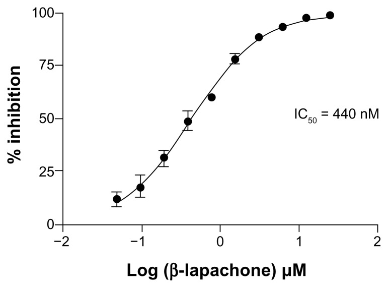 Inhibition of human IDO1 enzyme activity by β-lapachone. Dose-response assessment of increasing β-lapachone concentration on the activity of purified recombinant huIDO1. The assay was performed with 100 μM L-Trp substrate and the concentration of the product kynurenine was measured at 15 minutes while the enzyme was still active in the log phase. The data are plotted as percent inhibition of kynurenine production. The IC 50 of 440 nM was determined by nonlinear curve fitting.
