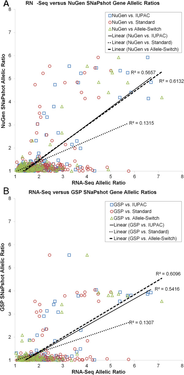 Gene-wise allelic RNA expression ratio comparisons measured by RNA-Seq (Standard, IUPAC, or Allele-Switch) versus SNaPshot (NuGen or GSP). The two alternative mapping methods (IUPAC and Allele-Switch) were similar and more highly correlated with SNaPshot allelic ratio measures for both NuGen cDNA (A) and GSP cDNA (B) , whereas Standard mapping was much less correlated (dotted line).