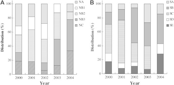 Yearly distributions of PFGE patterns analyzed by NotI (A) and SfiI (B) for V. vulnificus strains in Korea from 2000 to 2004.