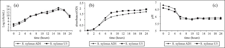 Fermentation of Staphylococcus xylosus AD1 and U5 in <t>BHI</t> broth at <t>35ºC.</t> a) Counting of viable cells at the time of fermentation; b) Curve of absorbance relative at the time of fermentation; c) Variation of the pH of the medium of fermentation.