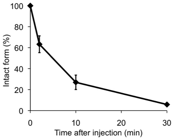 Percentage of the intact form in plasma after injection of [ 125 I]8 into mice (n=3). Time-activity curves obtained from RP-HPLC of plasma samples at 2, 5, and 30 min after injection of [ 125 I] 8  into mice.