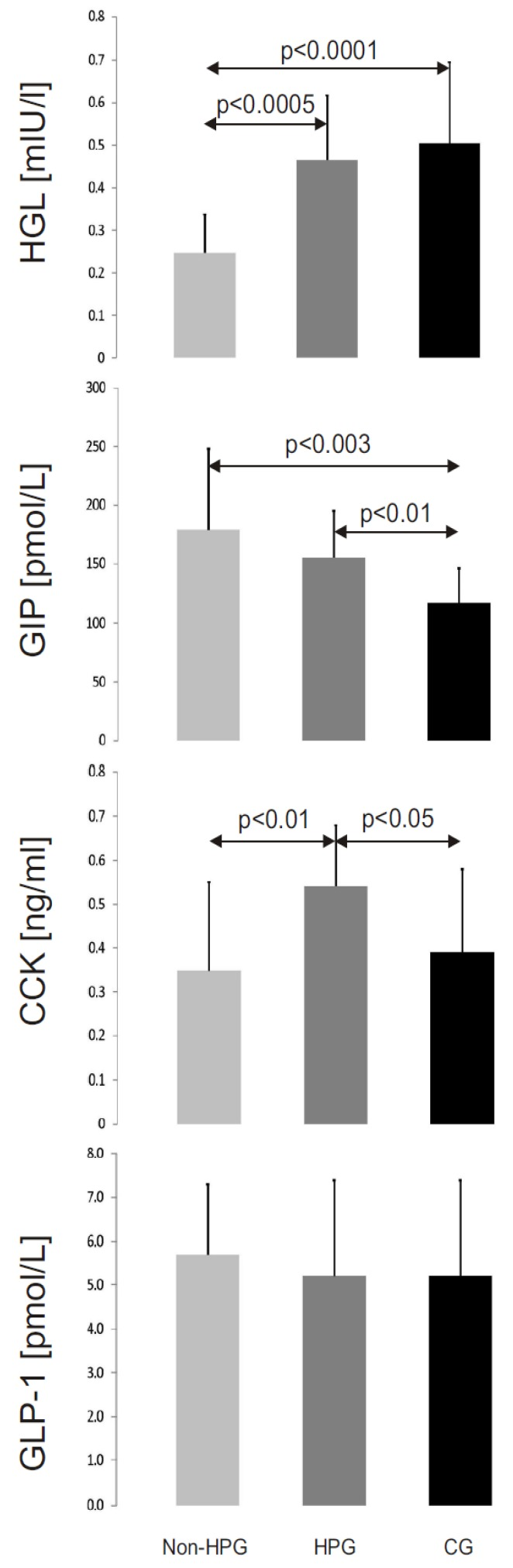 The mean activity of human gastric lipase (HGL) and mean concentrations of cholecystokinin (CCK), glucagon-like peptide-1 <t>(GLP-1)</t> and glucose-dependent insulinotropic peptide (GIP) in the study groups (non-HPG—non- Helicobacter pylori gastritis group, HPG— Helicobacter pylori gastritis group, CG—control group).