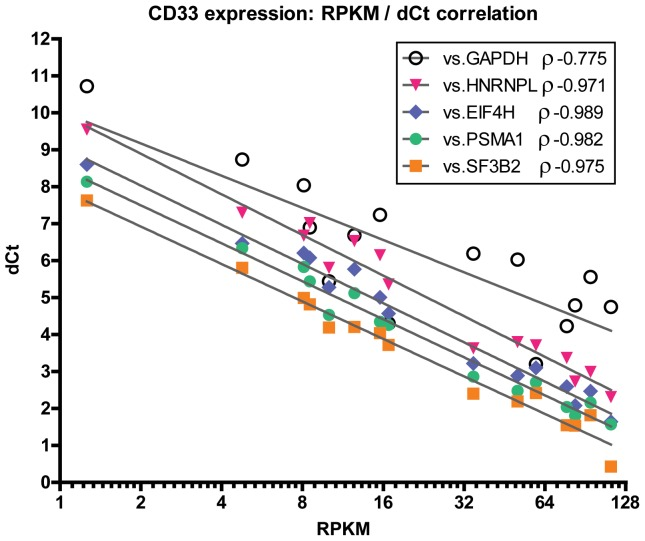 Correlation between RPKM and delta Ct of CD33 calculated with different control genes. dCt represents the difference between the Ct value of CD33 and that of the indicated control gene, for a given leukemic sample, measured by qRT-PCR. RPKM is plotted on a log-2 scale and represents the Reads Per Kilobase of transcript per Million mapped reads obtained for each leukemic sample by RNA-seq. ρ represents the Spearman correlation coefficient between the RPKM and the dCt obtained with the indicated control gene.