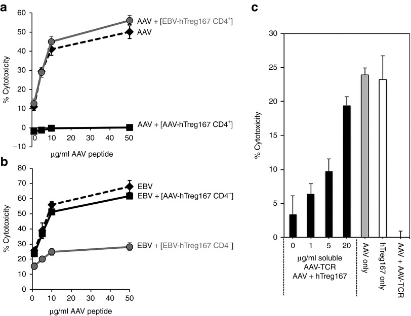 Antigen-specificity of Tregitopes-induced suppression of CTL responses is mediated by MHC I . ( a ) CTL assay in which target cells were loaded with the MHC I epitope VPQYGYLTL from AAV and incubated with HLA-matched AAV-specific Teff alone (AAV, dashed line), or Teff mixed at a 1:1 ratio with negatively-selected CD4 + T cells from AAV+hTreg167 restimulated PBMC (AAV+[AAV-hTreg167 CD4 + ], black line), or Teff mixed at a 1:1 ratio with negatively-selected CD4 + T cells from EBV+hTreg167 restimulated PBMC (AAV+[EBV-hTreg167 CD4 + ], gray line). ( b ) CTL assay as in ( a ) in which target cells were loaded with the MHC I epitope RPPIFIRRL from EBV and incubated with HLA-matched EBV-specific Teff alone (EBV, dashed line), or mixed 1:1 with negatively-isolated CD4 + T cells from EBV+hTreg167 cultures (EBV+[EBV-hTreg167 CD4 + ], gray line) or with negatively-isolated CD4 + T cells from AAV+hTreg167 cultures (EBV+[AAV-hTreg167 CD4 + ], black line). Teff:target ratio 10:1. Results are expressed as % cytotoxicity compared to a max cytotoxicity (cells treated with 10% SDS) after background subtraction. ( c ) MHC I blockade experiment. Black bars: PBMC were restimulated in vitro with AAV+hTreg167 and CD4 + T cells were negatively selected and incubated with increasing amounts of soluble AAV-specific TCR. After washing, CD4 + T cells were mixed 1:1 with AAV-specific Teff and added to targets. Grey bar: PBMC restimulated with AAV MHC I epitope only, used as positive control (AAV only). White bar: PBMC restimulated with AAV MHC I only mixed 1:1 with CD4 + T cells derived from cell restimulated with hTreg167 only, without AAV (hTreg167 only). AAV+AAV-TCR control, CTL in which AAV-only Teff were used the CTL assay in the presence of 20 µg/ml of AAV-TCR. Shown is the % cytotoxicity. Error bars represent the standard error of the mean of quadruplicate testing. Comparison of results with the AAV-only condition gave the following p values (unpaired, two-tailed t test): AAV-TCR 0 µg/ml P = 0.00262, 1 µg/ml P = 0.00016, 5 µg/ml P = 0.00112, 20 µg/ml P = 0.03335; hTreg167 only P = 0.86133; AAV+AAV-TCR P