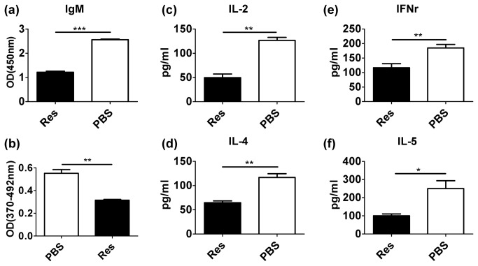 Resveratrol inhibited T cell activation and antigen-specific antibody production in vivo. ( a ) Collagen-specific <t>IgM</t> in the serum from immunized mice was detected by ELISA. ( b ) The proliferation of collagen-specific T cell prepared from collagen-immunized mice spleen were measured through BrdU proliferation assay. ( c – f ) The <t>cytokines</t> in the serum from mice immunized with collagen were detected by ELISA (* P