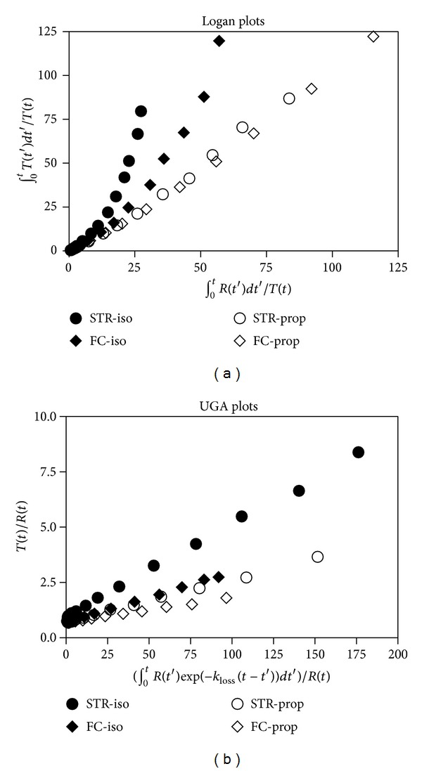 Logan and UGA plots for SCH23390. (a) Logan plots for the striatum (STR) and frontal cortex (FC) of SCH23390 data in representative pigs anesthetized with isoflurane (iso) or propofol (prop). Note the upward curvature characteristic of an irreversible tracer. (b) UGA plots of the same data.