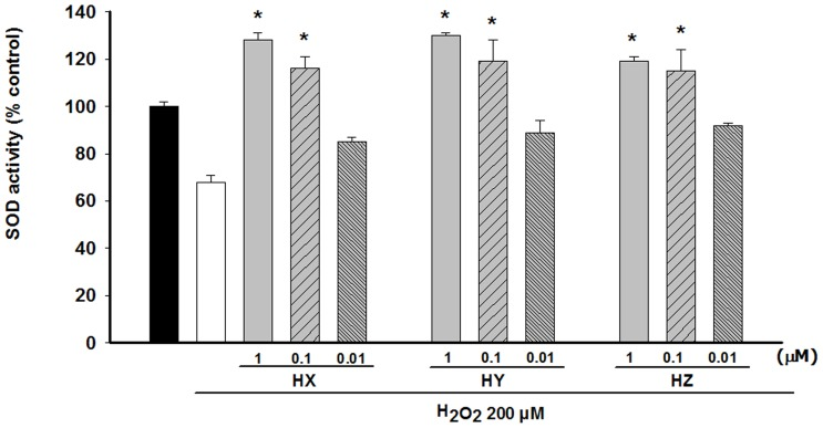 Modulation of the <t>SOD</t> activity in undifferentiated PC12 cells after preincubation with HX, HY and HZ. Cells were incubated with 200 µM H 2 O 2 for 2 h. Huprines were added to the culture 48 h prior to H 2 O 2 addition. SOD activity was measured with a SOD activity assay from <t>Fluka.</t> At least three independent experiments were carried out in triplicate. The data are means ± s.e.m. expressed as percentage of control value. *P