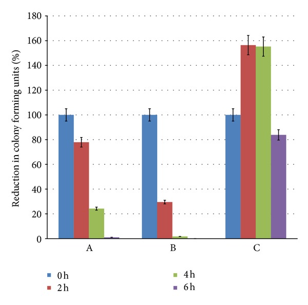 Synergistic action of <t>cefaclor</t> and SL against E. coli . The graphs represent % reduction in colony forming units on exposure to different bioactive agents with respect to time 0, 2, 4 and 6 h. Bars represent A—effect of cefaclor alone, B—effect of cefaclor + SL, and C—effect of SL alone.