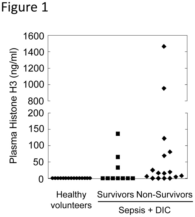 Histone H3 levels, as measured by ELISA, in plasma of patients with sepsis and DIC. Plasma histone H3 levels were significantly higher in non-survivors (n = 16, minimum = 0, maximum = 1464.4, median = 15.5) compared with healthy volunteers (n = 15, minimum = 0, maximum = 0) as analyzed by Steel-Dwass test.