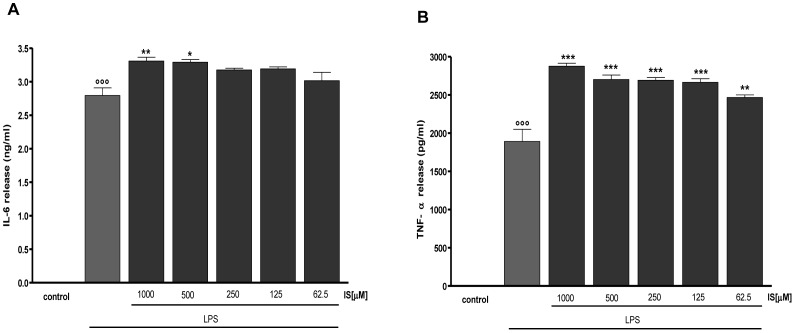 Effect of IS on LPS –induced IL-6 and TNF-α production in J774A.1 macrophages. IL-6 (panel A) and TNF-α (panel B) production was measured in the supernatants of J774A.1 cells treated with IS (1000–62.5 µM) and LPS (1 µg/ml) for 18 h by an ELISA kit. Results are expressed as mean±s.e.m. from three independent experiments. Data were analyzed by ANOVA test, and multiple comparison were made by Bonferroni's test. °°° denotes P