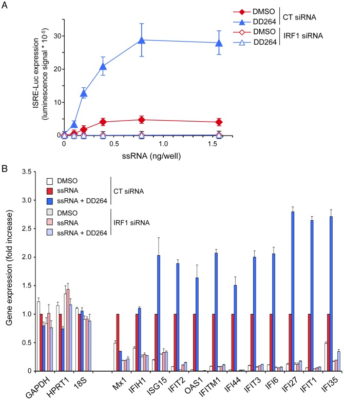 IRF1 is required for the expression of ISGs. ( A ) HEK-293 cells with the ISRE-luciferase reporter gene (STING-37 cells) were transfected with control siRNA (CT) or siRNA directed against IRF1 and cultured for 48 hours in <t>96-well</t> culture plates. Then, cells were transfected with increasing doses of ssRNA, and incubated in the presence of DD264 (80 µM) or DMSO alone. After 24 hours, luciferase expression was determined. Experiment was performed in triplicate, and data represent means ± SD. ( B ) HEK-293 cells with the ISRE-luciferase reporter gene (STING-37 cells) were transfected with control siRNA (CT) or siRNA directed against IRF1 and cultured for 48 hours in 12-well culture plates. Cells were transfected with ssRNA (20 ng/well), and incubated in the presence of DD264 (40 µM) or DMSO alone. After 24 h of culture, total RNAs were extracted, and expression levels of indicated genes were quantified by qRT-PCR. GAPDH , HPRT1 and 18S correspond to control housekeeping genes, whereas others are well-known ISGs. Data were normalized using cells stimulated with ssRNA alone as a reference (red bars).