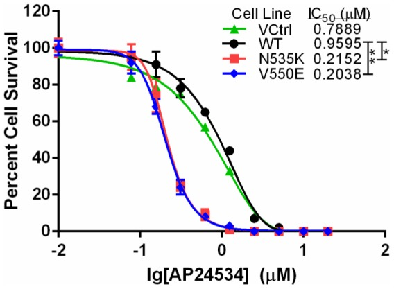 RMS772 cell harboring activating FGFR4 mutations V550E or N535K are more sensitive to ponatinib (AP24534) after 24 hour treatment than RMS772 cells expressing wild-type (WT) FGFR4 or the empty vector (VCtrl) (*p =