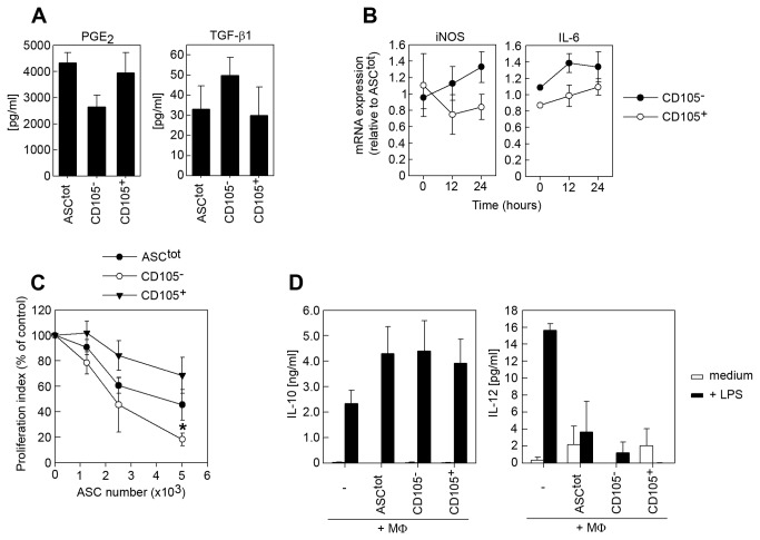 Comparison of the immunomodulatory capacity of CD105 - and CD105 + mASCs. (A) The levels of PGE 2 and TGF-β1 were measured in supernatants from ASC tot , CD105 - and CD105 + mASCs using specific ELISAs (see materials and methods). (B) ASC tot , CD105 - and CD105 + mASCs were stimulated with TNF-α (10 ng/ml) and IFN-γ (10 ng/ml) for 12 and 24 hours. Total RNA was purified for each time point and the expression of iNOS and IL-6 was analyzed using qPCR. (C) Increasing numbers of mitomycin C-treated ASC tot , CD105 - and CD105 + mASCs were cultured together with CFSE-labeled splenocytes (200,000 cells/well) and stimulated with anti-CD3 (1 µg/ml) for 3 days. The cells were harvested and acquired on a FACS Canto II flow cytometer and the proliferation of CD4 + splenocytes was quantified using the FlowJo software. (D) BM-MΦs were cultured with or without mASC for 48 hours and then restimulated with LPS (1 µg/ml) for 24 hours. The levels of IL-10 (left graph) and IL-12 (right graph) in the supernatants of the co-cultures were measured using specific ELISAs. Data is shown as mean (SEM) of at least 3 independent experiments. *=p