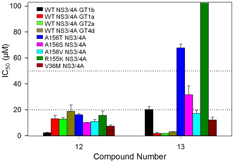 IC 50  value comparisons of two confirmed hit compounds. Bar graphs are shown with IC 50  values of two identified compounds against NS3/4As from four HCV genotypes, genotypes 1a (GT1a), 1b (GT1b), 2a (GT2a), and 4d (GT4d), and five mutants from genotype 1b. IC 50  determination was done in triplicate with a total of 32 positive and 32 negative controls in a plate. IC 50  values were calculated by fitting the data to the three parameter Hill equation with OriginPro 8.5 (See Methods). Bars that reached the top represent IC 50  values of over 100 µM (no inhibitory effect).
