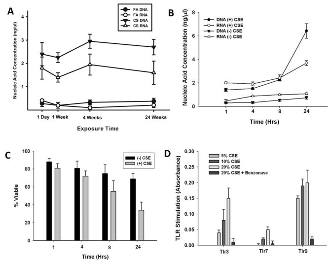 CS exposure induces nucleic acid release into the lung. (A) C57BL/6 mice were exposed to FA or CS and total nucleic acid in the BAL fluid was quantified using highly sensitive and highly specific Qubit fluorescent dyes. RNA and DNA levels were significantly greater in CS-exposed mice compared to FA-exposed mice at all times. n = 6 mice. (B) MLE-15 cells were exposed to 20% cigarette smoke extract (CSE) for up to 24 hours. RNA and DNA levels were quantified using highly sensitive and highly specific Qubit fluorescent dyes. RNA and DNA levels were significantly greater in CSE-exposed cells compared to PBS-exposed cells at all times as determined by Student t test. Data are means ± SEM of 3 independent experiments. (C) MLE-15 cells were exposed to 20% cigarette smoke extract (CSE) for up to 24 hours and cell viability was assessed using the MTT assay. Data are means ± SEM of 3 independent experiments. (D) MLE-15 cells were exposed to increasing concentrations of CSE for 24 hrs. Cell-free supernatant, with and without endonuclease (Benzonase) treatment, from exposed cells was applied to reporter cell lines expressing individual TLRs. TLR activation, as measured byNF-κB-induced SEAP activity, was assessed using QUANTI-Blue and by reading the absorbance at 620 nm. Data are shown as the mean ± SEM of three independent experiments.