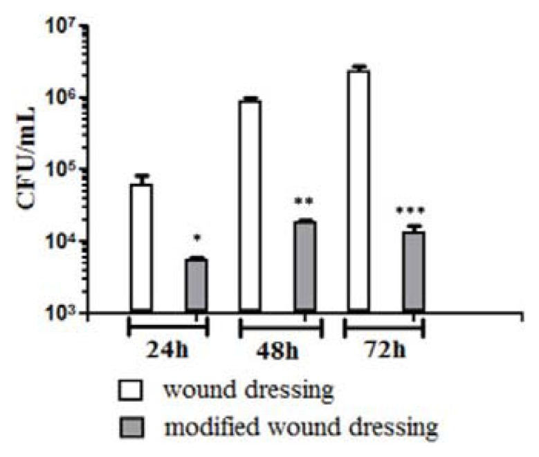 Graphic representation of viable cell counts analysis after removing C. albicans biofilm embedded cells at 24 h, 48 h and 72 h post inoculation of control and nanobiocoated WDs. * p