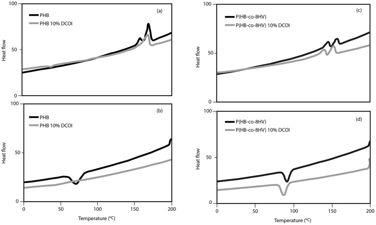 Differential Scanning Calorimetry curves of virgin PHB films and P(HB- co -8HV) films (black line) and films containing 10% DCOI (grey line) in the second post annealed heating (a,c) and cooling (b,d) runs respectively.