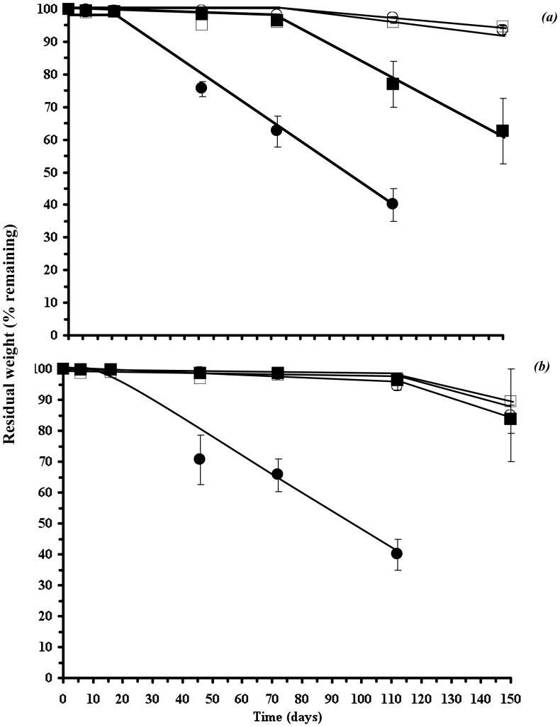 Residual weight of PHB-DCOI (a) and P(HB-co-8HV)-DCOI films buried in soil; ( ) 0% w/w, (▪) 2.5%, (○) 5% and (□) 10% (w/w) initial DCOI loadings.