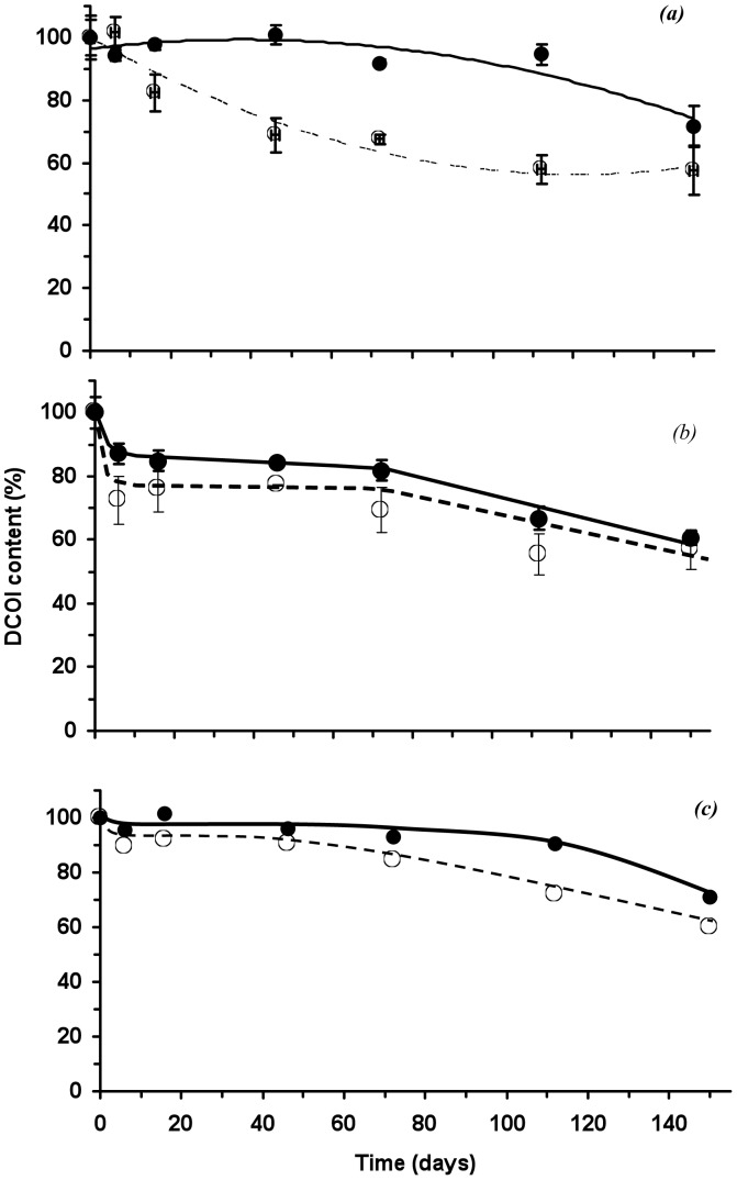 DCOI content in PHB ( ) and P(HB-co-8HV) (○ ) films with burial time, (a) 2.5%, (b) 5% and (c) 10% (w/w) initial DCOI loadings.