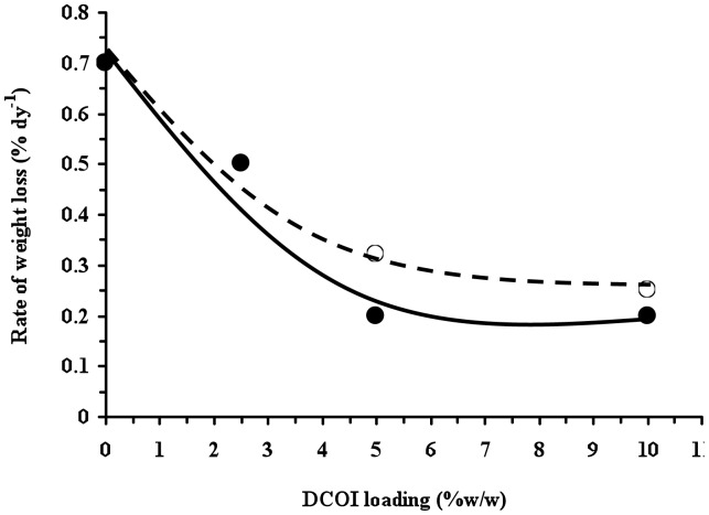 Weight loss rates after initiation of weight loss during burial in mature soil for PHB ( ) and P(HB- co -8HV) (○) films as a consequence of initial DCOI loadings.