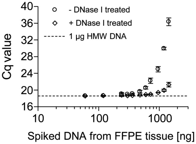 Inhibitory Effect of Template DNA from FFPE Tissues on PCR Performance. qPCR with 1 µg of genomic HMW template DNA and increasing amounts (60-1,440 ng) of spiked genomic template DNA from FFPE tissue Genomic DNA from FFPE tissue was treated beforehand with active DNase I (+) and heat-inactivated DNase I (-), respectively. qPCR was performed using a 150-bp fragment and 1 U Taq polymerase. Shown are the mean values (± standard deviations) from triplicate measurements.