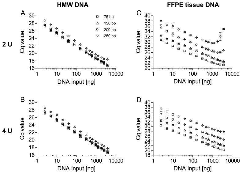 Reduction of PCR Inhibition by Increased Amounts of <t>Taq</t> Polymerase. qPCR with HMW and template <t>DNA</t> from FFPE tissue using different amounts of Taq polymerase. PCR-amplification of increasing amounts of genomic HMW template DNA (2.5-3,840 ng) using (A) 2 U Taq , (B) 4 U Taq and PCR-amplification of template DNA from FFPE tissue using (C) 2 U Taq , (D) 4 U Taq . Shown are the mean values (± standard deviations) from triplicate measurements.