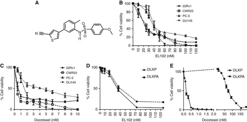 Impact of EL102 and docetaxel on prostate cancer cell line viability in vitro . ( A ) Chemical structure of EL102. ( B ) Dose response effects of EL102 on prostate cancer cell line viability over 72-h exposure. ( C ) Dose response effects of docetaxel on prostate cancer cell line viability over 72-h exposure. ( D ) Effect of EL102 on doxorubicin and docetaxel-resistant DLKPA lung cancer cell line viability vs DLKP parental lung cancer cell line. ( E ) Comparison of docetaxel sensitivity in the doxorubicin and docetaxel-resistant DLKPA lung cancer cell line viability vs DLKP parental lung cancer cell line.