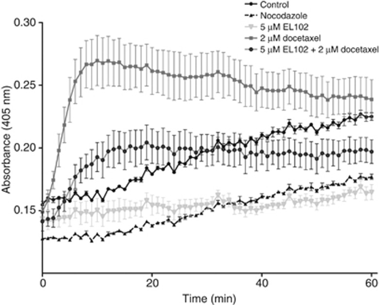 Impact of EL102 and docetaxel alone and in combination on tubulin polymerisation activity. The change in OD ± s.e.m over time (mins) was measured following tubulin's treatment with 5 μ M EL102, 2 μ M docetaxel and a combination of both vs untreated and 2 μ M nocodazole.