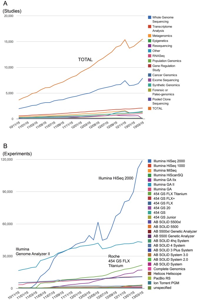The growth of SRA data categorized by project types, and sequencing platforms. (A) The growth of the number of SRA studies categorized by project types. The number of studies are double that of the previous year. (B) The growth of the number of SRA experiments categorized by sequencing platforms. Over 200,000 experiments are submitted under approximately 14,000 studies. The experiments using Illumina HiSeq 2000 are dramatically increasing.