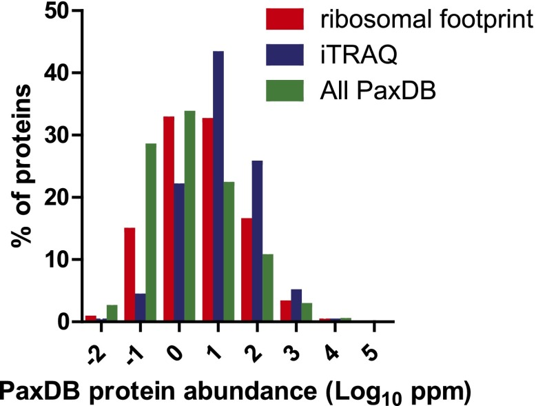 Protein abundance comparison. Frequency distribution of protein abundance monitored by <t>iTRAQ</t> <t>proteomics</t> (∼2700 proteins) and ribosome profiling (∼5700 proteins) compared to average cellular protein abundance as estimated in PaxDB ( www.pax-db.org ). We note that both distributions examine similar portions of the proteome, though the iTRAQ demonstrates greater coverage of higher abundance proteins. DOI: http://dx.doi.org/10.7554/eLife.01236.018