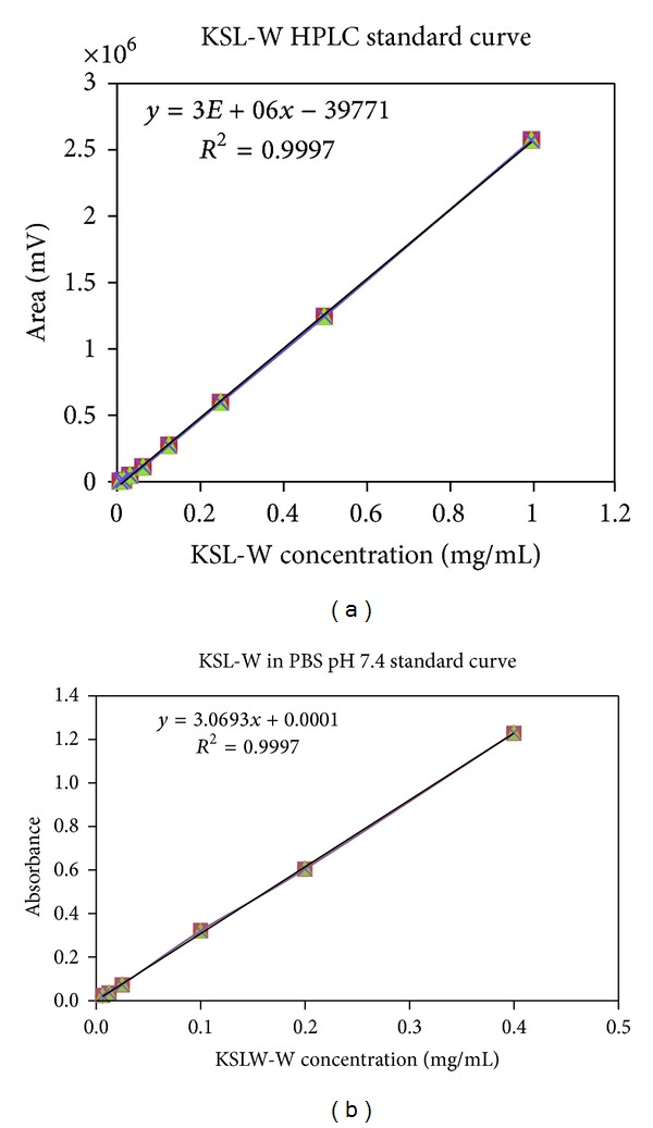 KSL-W standard curves (280 nm). (a) high-performance liquid chromatography; (b) UV spectrophotometry. Readings were obtained from samples determined in triplicates (mean ± standard errors).