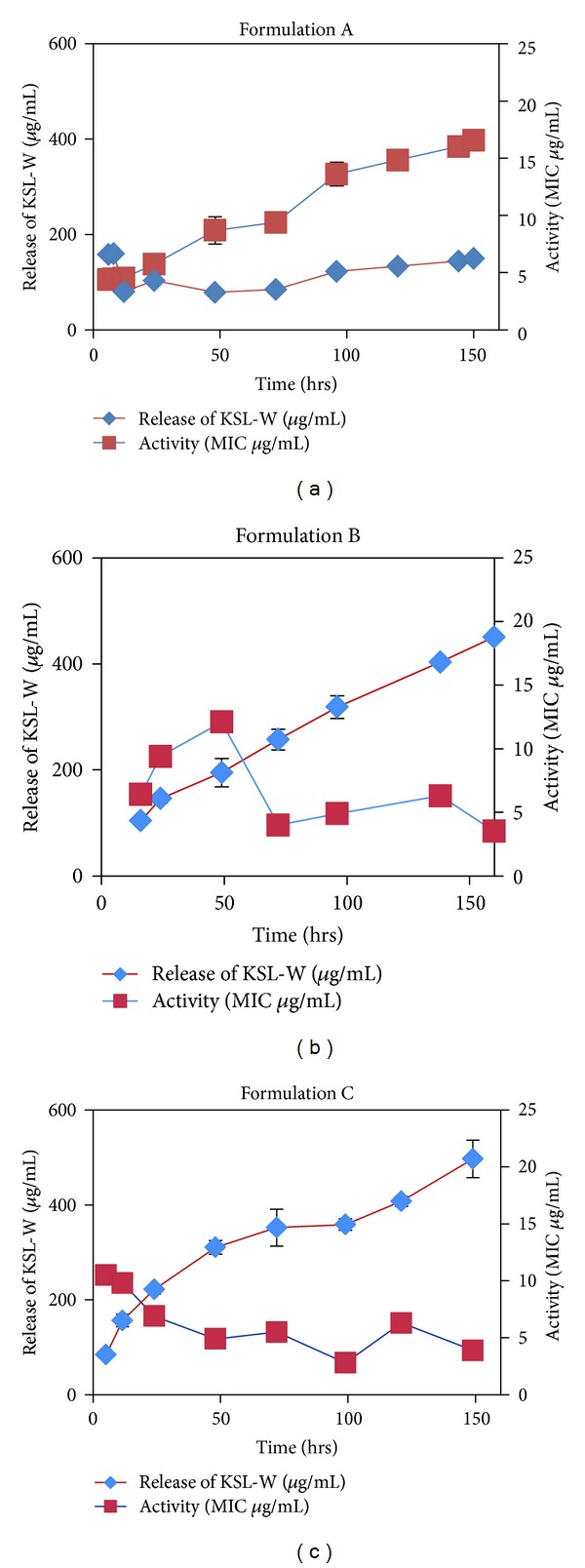 Bactericidal activity of fractions collected from KSL-W PLGA microsphere formulation release using the broth microdilution method. The MIC of KSL-W peptide alone against S. epidermidis was 6.25 μ g/mL.