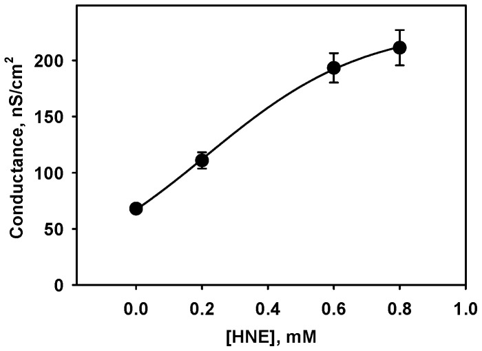 Dependence of UCP-mediated proton conductance on HNE concentration. Membranes from E. polar lipid were reconstituted with 15% arachidonic acid and 10.5 µg/(mg lipid) UCP1 (charge 19). Buffer solution contained 50 mM Na 2 SO 4 , 10 mM Tris, 10 mM MES, 0,6 mM EGTA, at pH 7.5 and T = 32°C. Data points represent mean ± standard deviation from at least 3 independent experiments. The data points were fitted following Michaelis-Menten kinetics as described in the text.